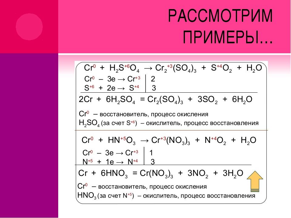 Окислительно-восстановительные реакции – примеры уравнений (9 класс, химия)