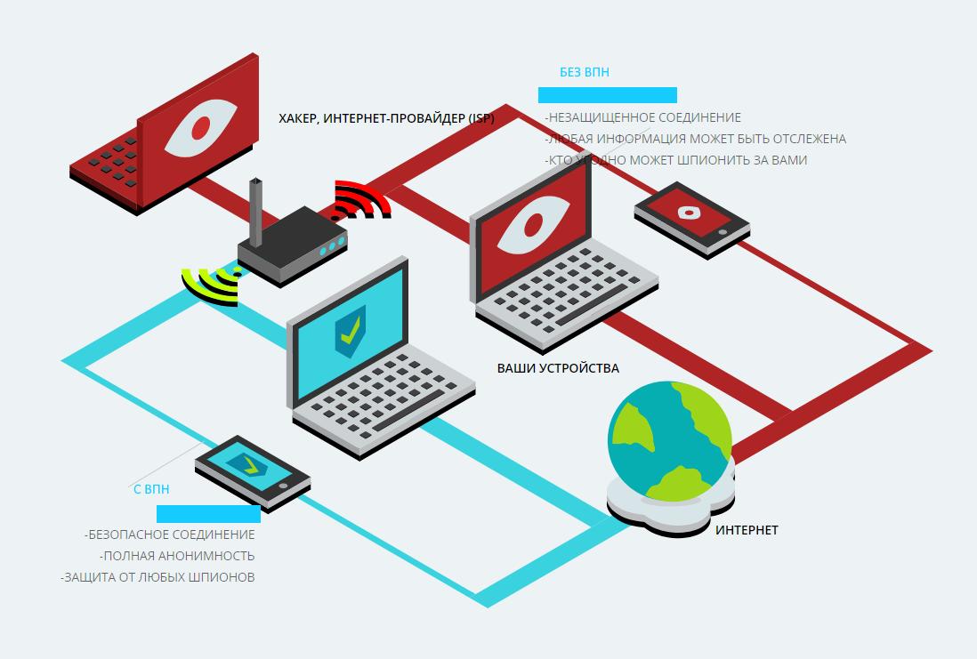 Лучшие vpn сервисы 2020 года - обзор платных и бесплатных vpn