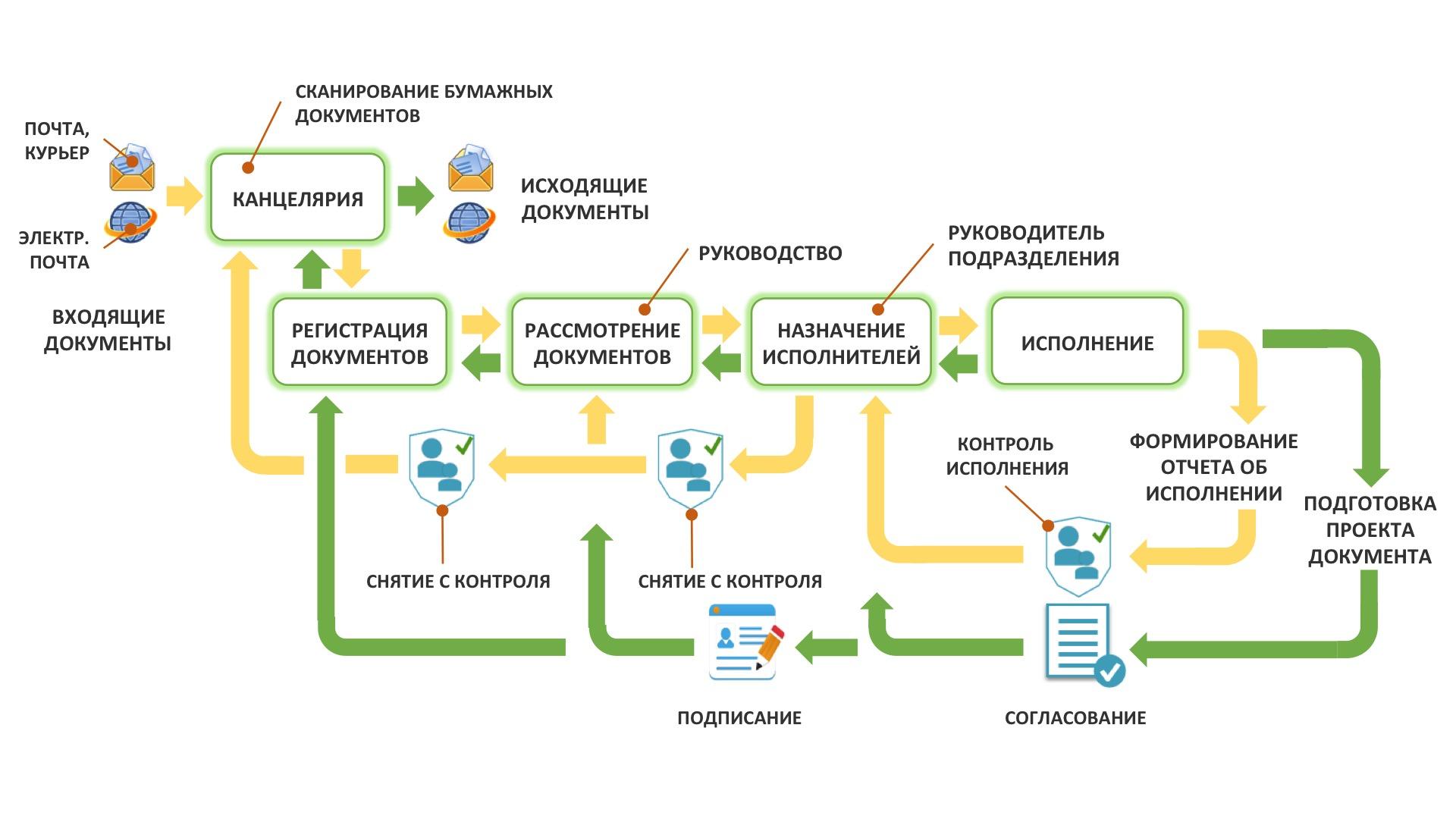 Что такое документооборот ичто нужно знать о нем? базовые правила