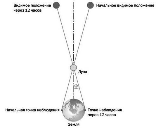 Параллакс-эффекты с библиотекой parallax.js