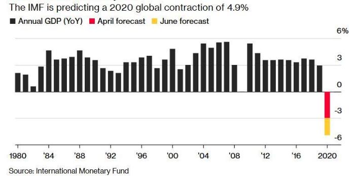 Международный валютный фонд (мвф) 2020