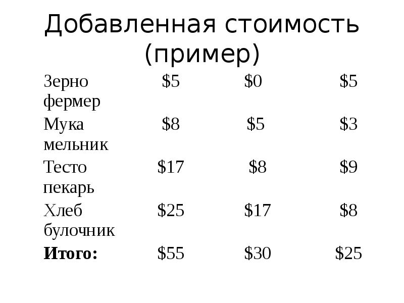Добавленная стоимость — википедия с видео // wiki 2