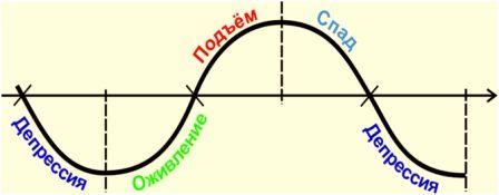 §2экономический цикл