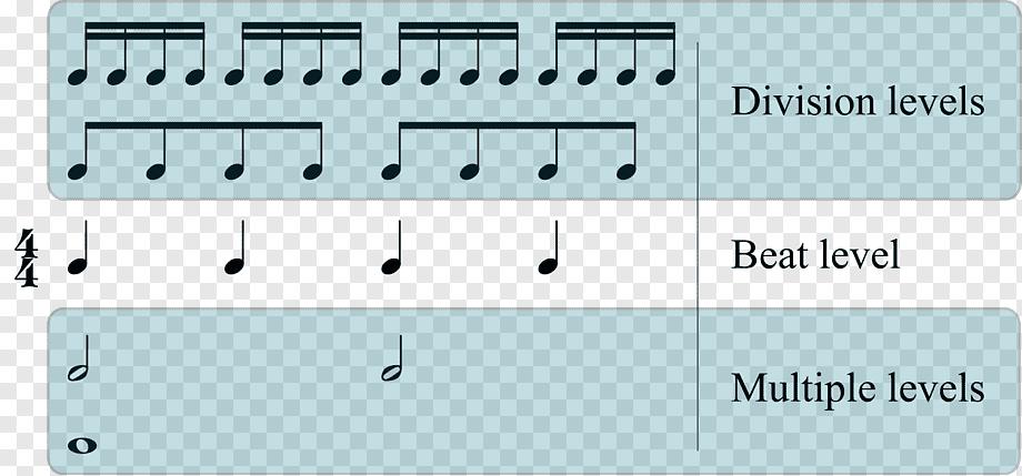Музыкальный метр и ритм в музыке - в чем разница