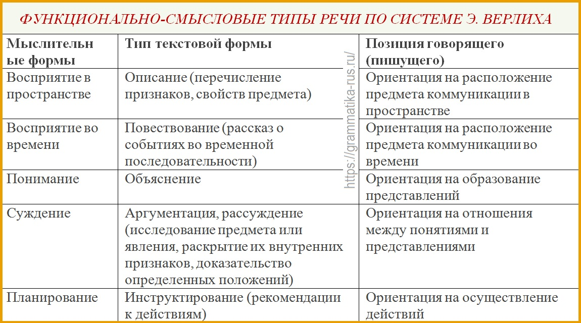 Функциональные стили речи – виды, основные особенности