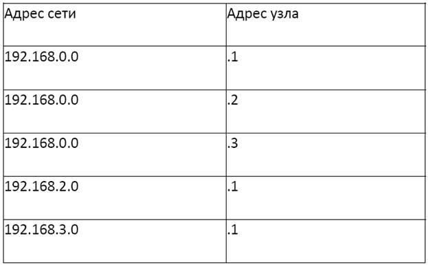 Определение маршрутов | маршрутизация (примеры)