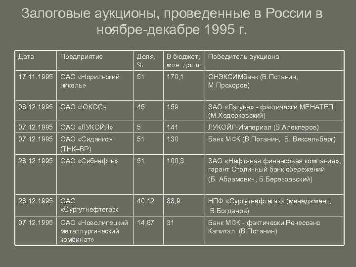 Залоговые аукционы в россии — википедия. что такое залоговые аукционы в россии