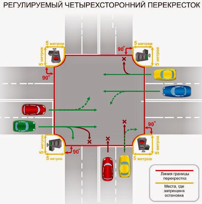 Нерегулируемый перекресток: правила проезда по пдд