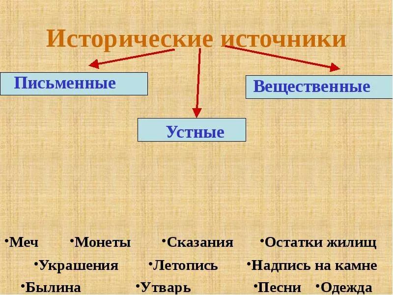 2.4.1. исторический источник какобъект исторического познания. источниковедение