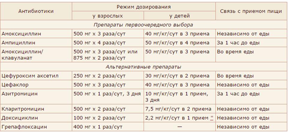 Аргинин – что это такое, зачем он нужен, как применять? - ecodobavki