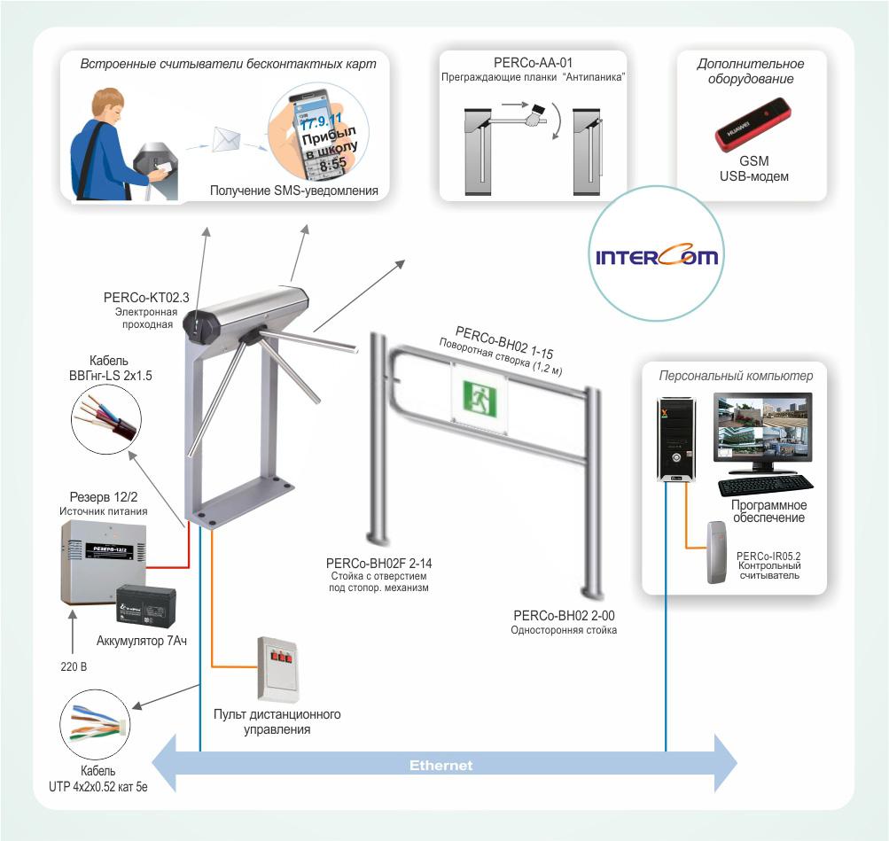 Система контроля и управления доступом — википедия с видео // wiki 2