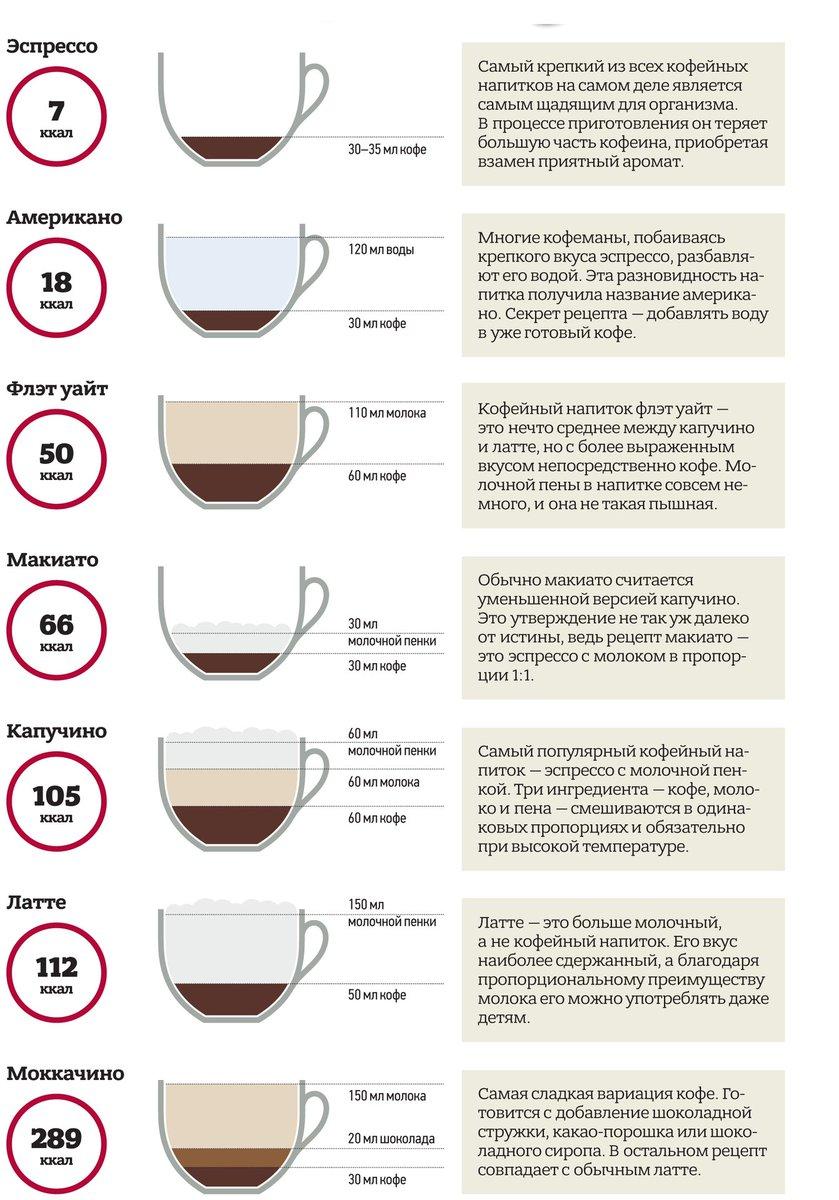 Американо кофе – что это такое, рецепты приготовления кофе американо в домашних условиях