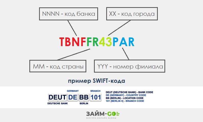 Swift code: что это в банковских реквизитах простыми словами