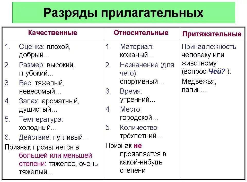 Относительные прилагательные - это... (75 примеров)