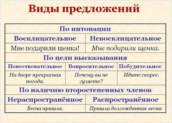 Предложение и виды предложений, характеристика предложения