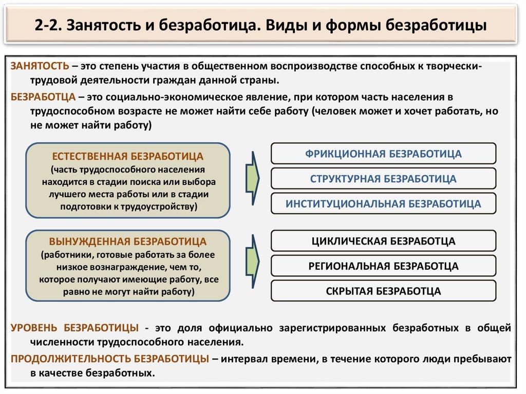 Типы и формы занятости