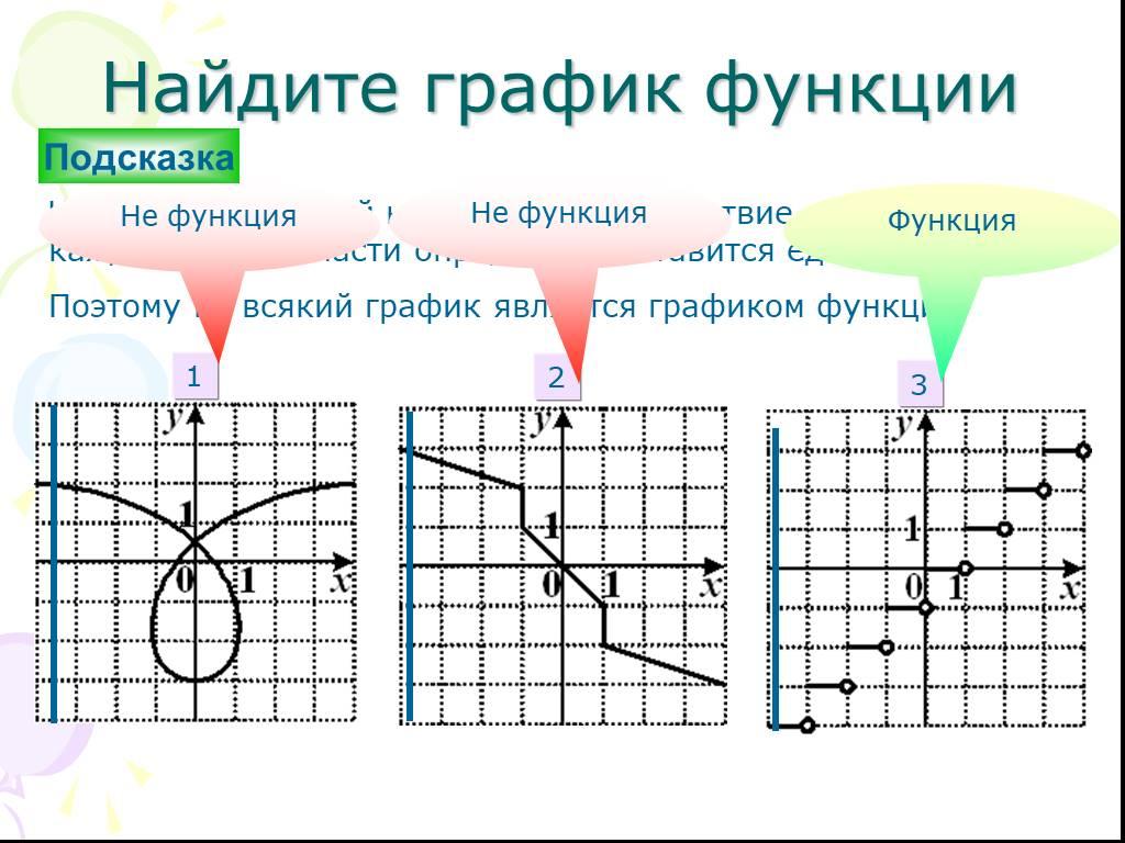 Графики и основные свойства элементарных функций