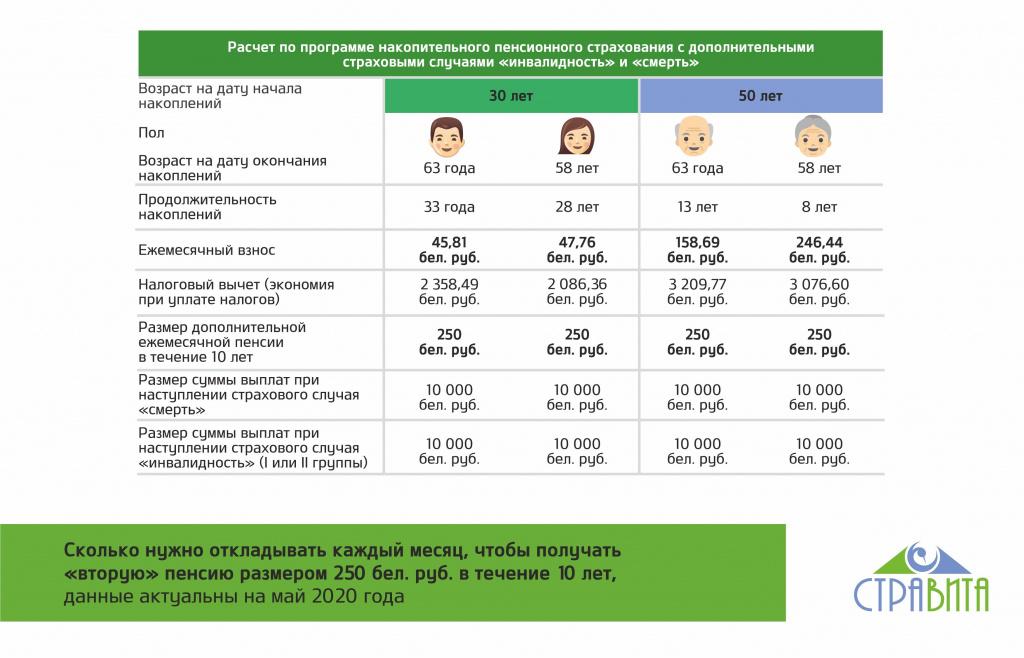 Накопительная часть пенсии: что такое, выплаты, сроки, у кого есть