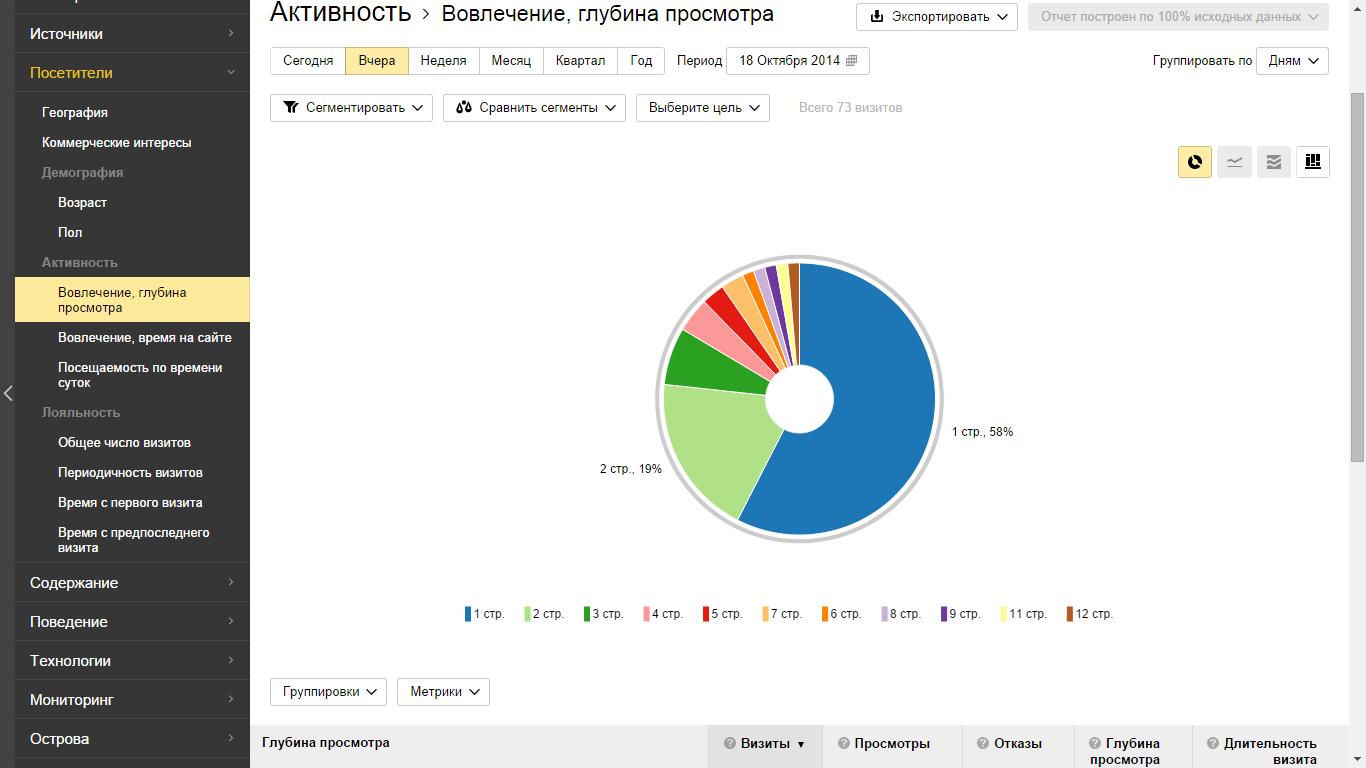 Что такое отказы в яндекс метрике, и как бороться с ботами и нулевыми заходами | pronets.ru