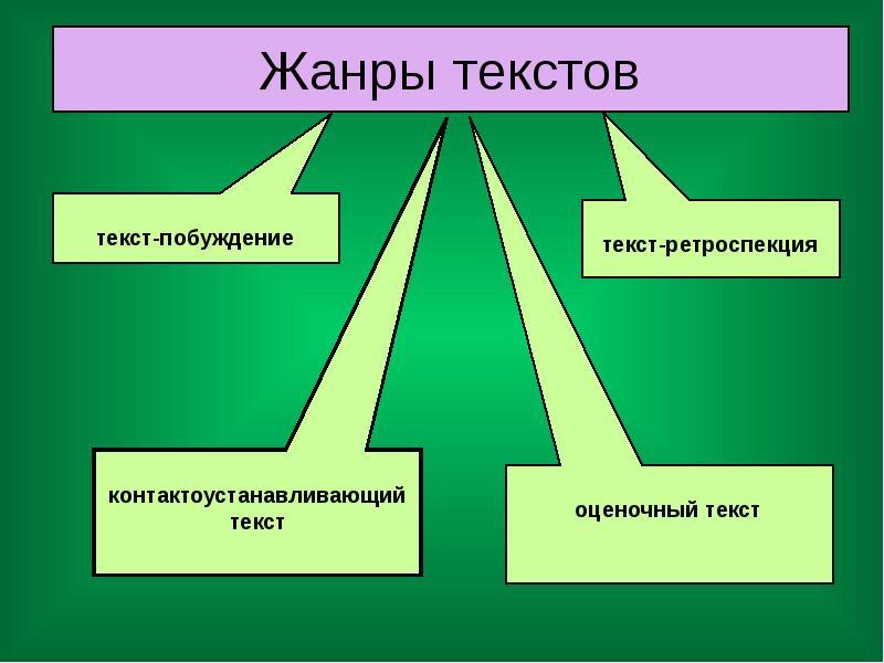 Какие бывают тексты в русском языке, жанры