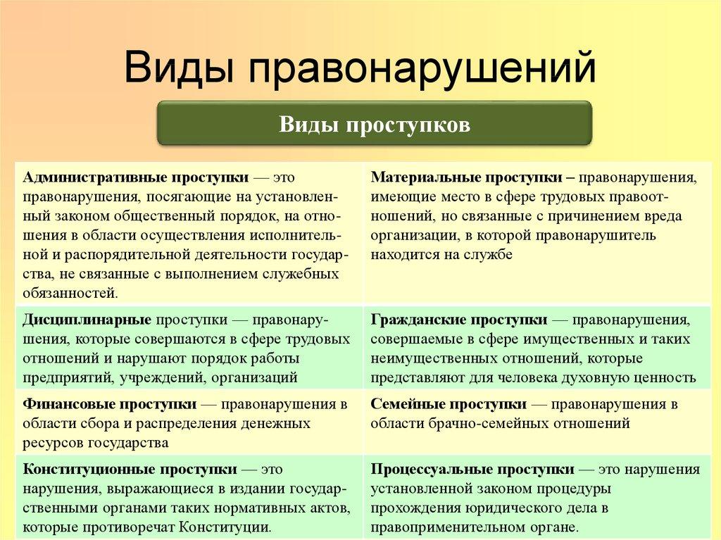 Проступок - это что значит? виды проступков :: businessman.ru