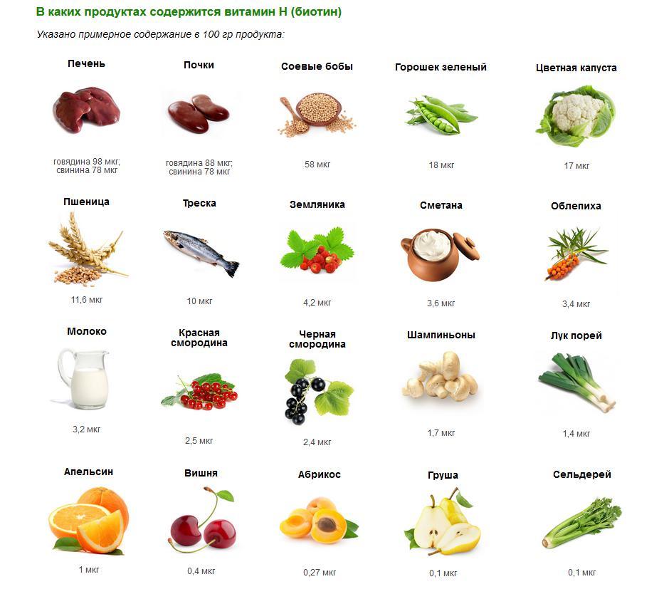 В каких отечественных продуктах содержится витамин к