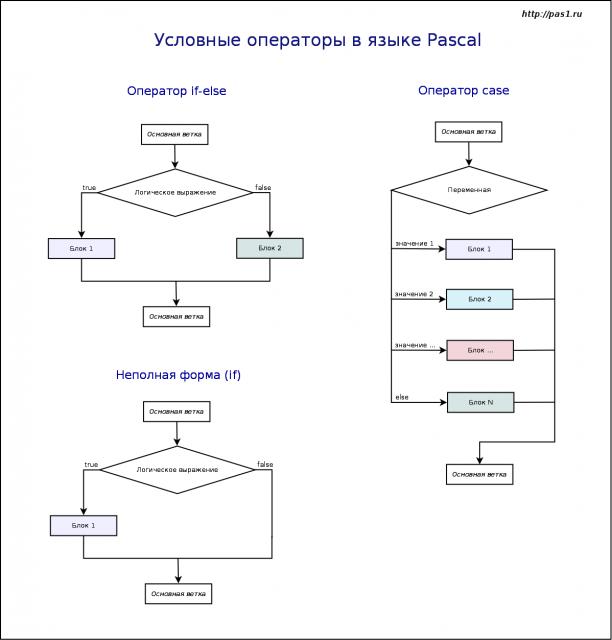 Составной оператор (c) | microsoft docs