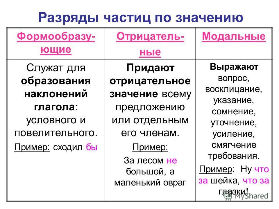 Указательные частицы: примеры