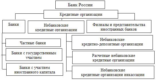 Форма собственности кредитной организации - это... что такое форма собственности кредитной организации: понятие и правовой статус кредитной организации, организационно-правовая форма кредитных организаций, банки и небанковские кредитные учреждения,