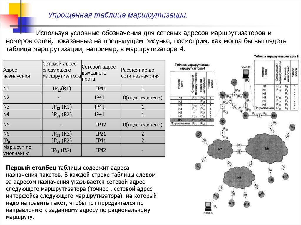 Как работает маршрутизация? | сеть без проблем