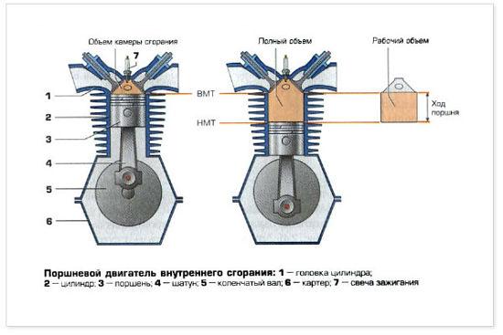 Объем двигателя - как работает и что это такое, на что влияет