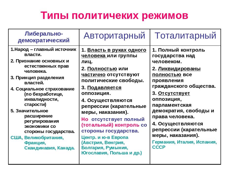Политический режим. демократия, авторитаризм и тоталитаризм: признаки и характеристики
