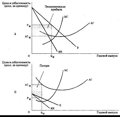 Монополистическая конкуренция: ее признаки и характеристики