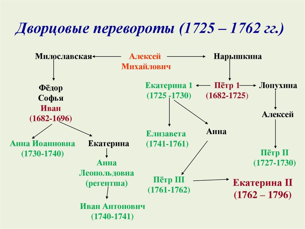 Дворцовые перевороты xviii века | история российской империи