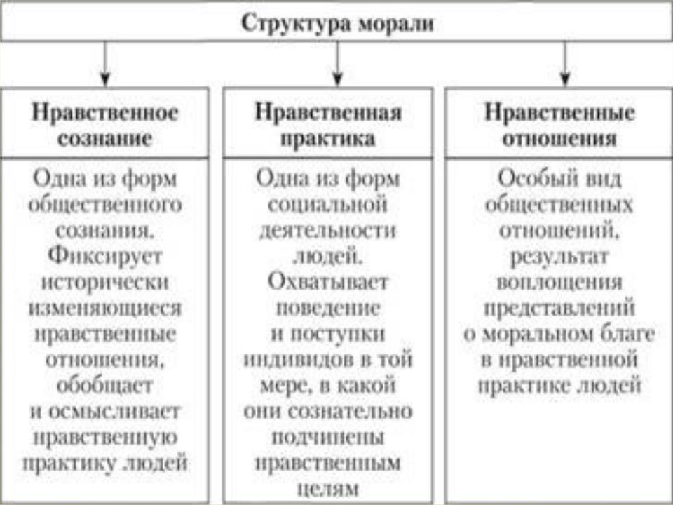 Мораль: понятие,важные признаки, основные функции, принципы