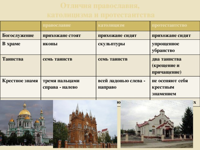 Православие и протестантизм : отличия