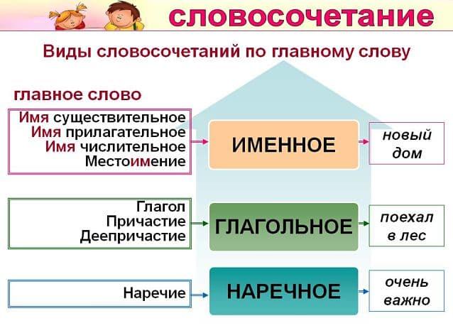 Глагольное словосочетание - это.. (70 примеров)