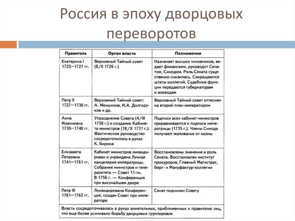 Эпоха дворцовых переворотов в россии.