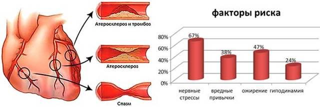 Что такое гипертоническая болезнь 1 степени риск 2, каковы причины и симптомы, а так же как лечить?