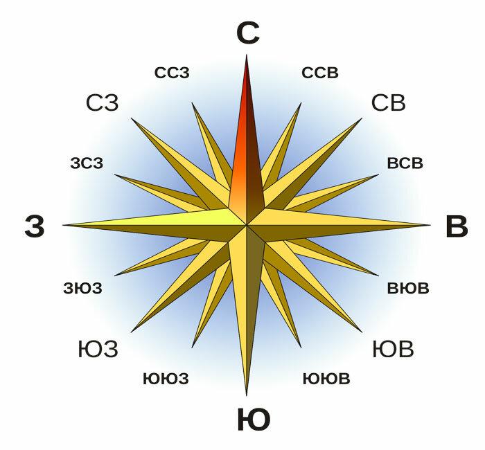Как пользоваться компасом: виды компасов и принцип работы
