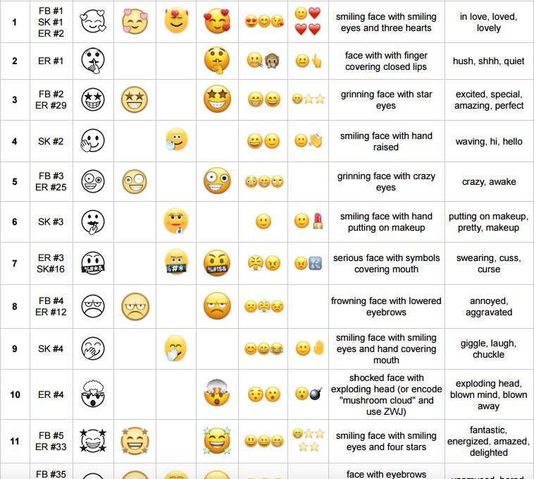 Эмодзи список,символы,коды ????,текущие смайлики emoji