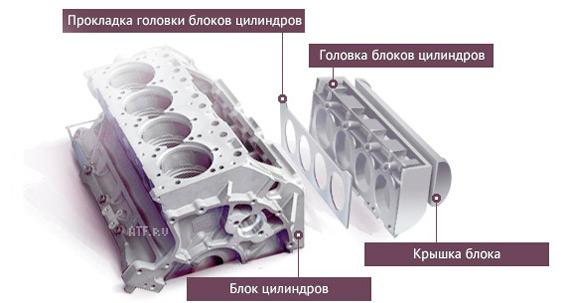 Головка блока цилиндров гбц