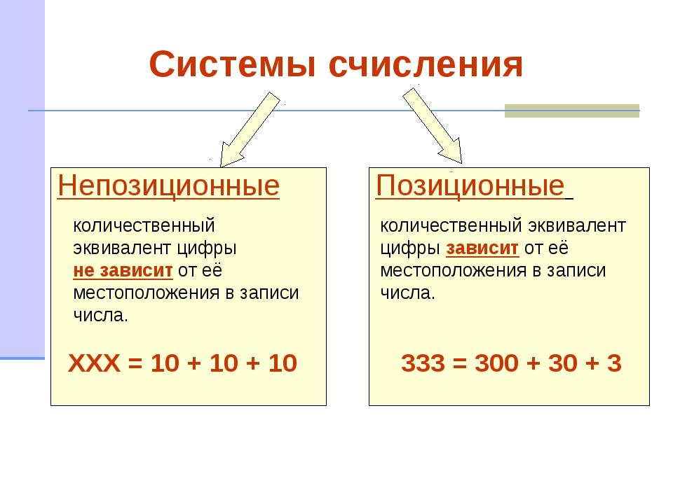 Система счисления — википедия