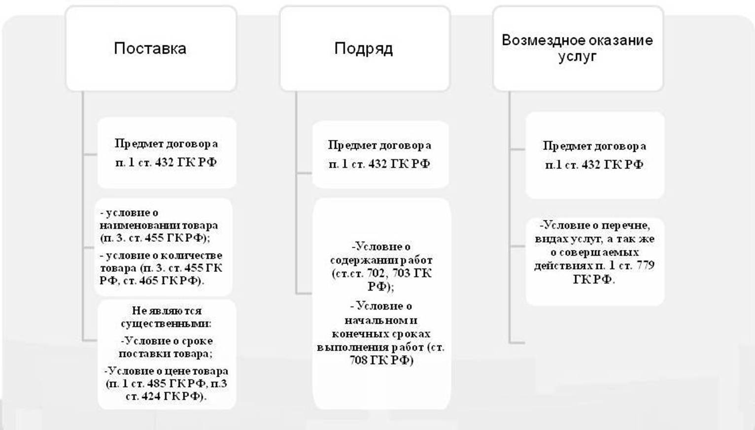 Соглашение - это... определение, значение и виды :: businessman.ru