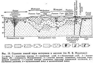 География рельеф земли (6 класс)