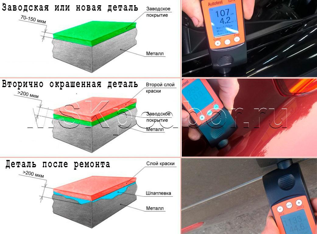 Лкп в автомобиле - это что? толщина лкп автомобилей: таблица