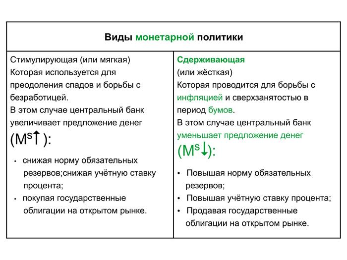 Ключевая ставка в россии — википедия
