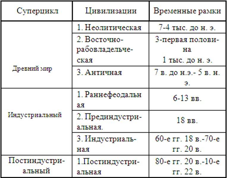 Что такое тренировочная периодизация? нужна ли она? | power-body.ru