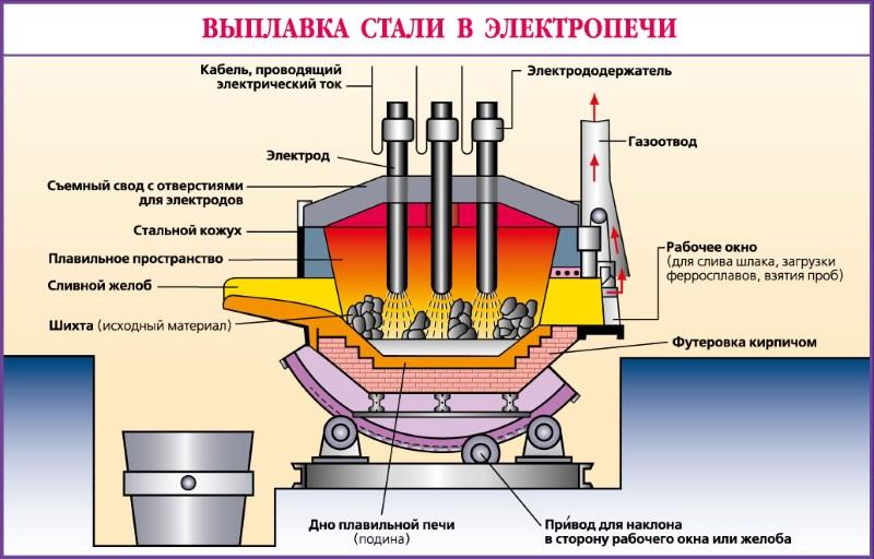 Что такое шихта в литейном производстве? - утилизация и переработка отходов производства