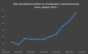 1 рубль в тенге